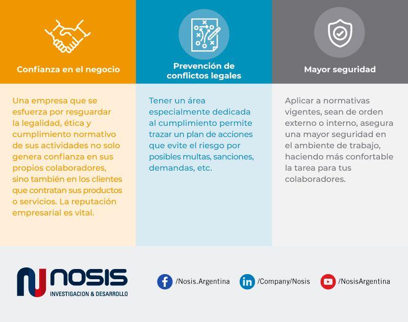 Beneficios del Compliance para las empresas