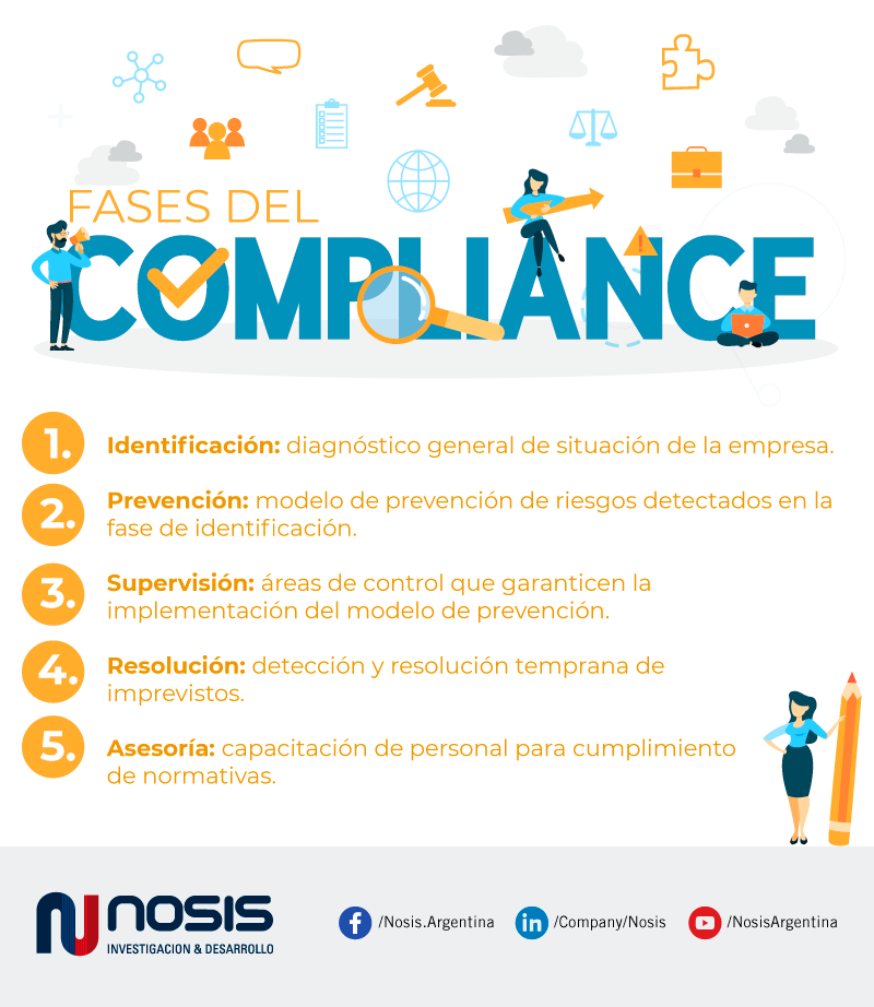 Fases del Compliance en las empresas