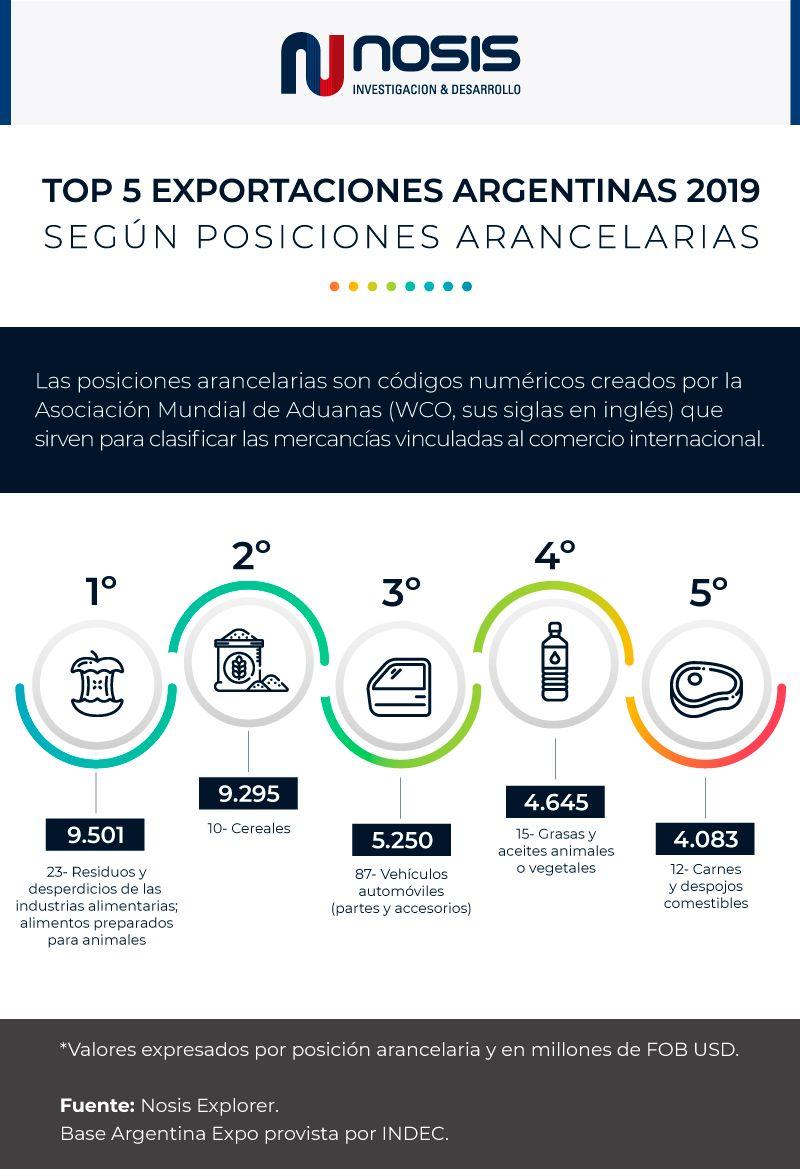 Infografía Top 5 exportaciones argentinas 2019 según posición arancelaria.