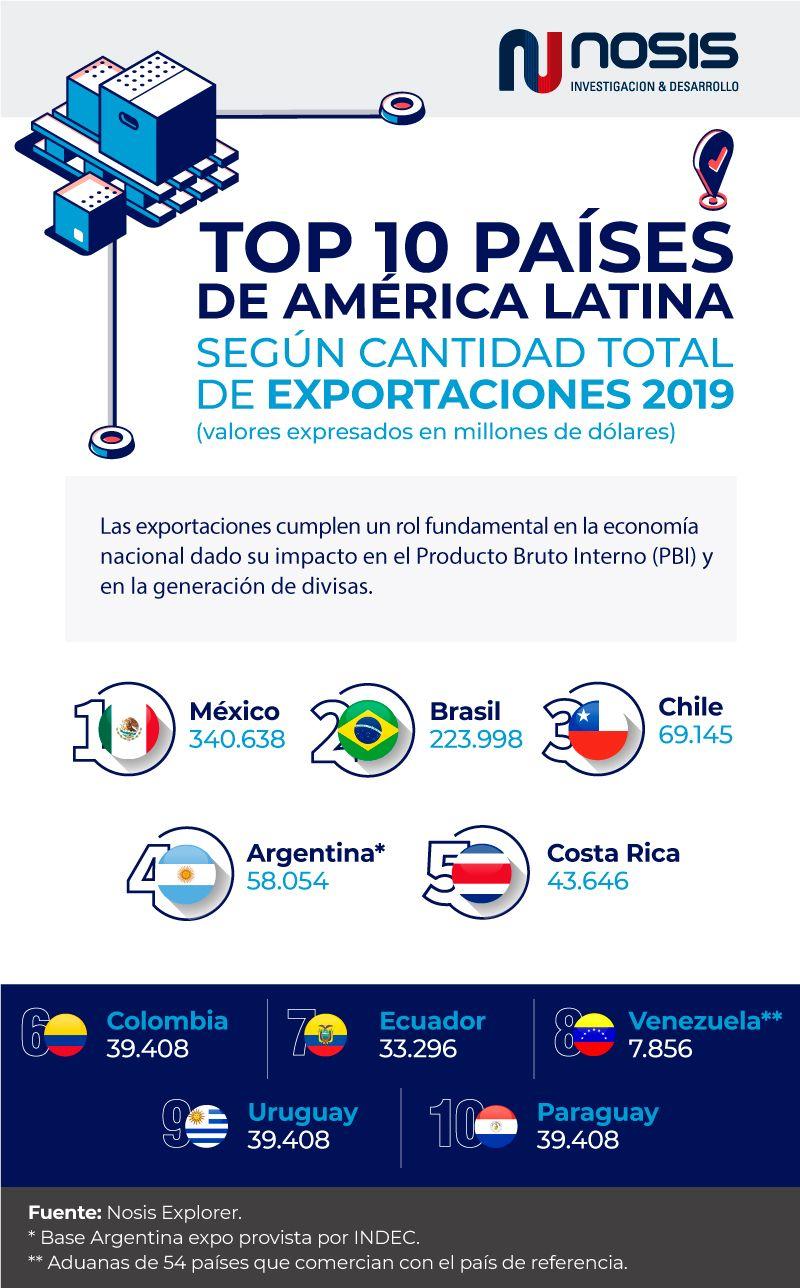 Infografía Top 10 Países latinoamericanos según total de exportaciones en año 2019.
