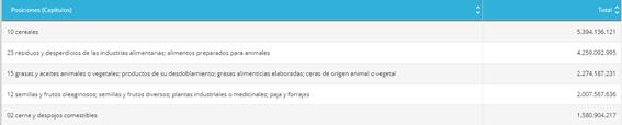 Ranking Exportaciones argentinas 2020 según posición arancelaria.