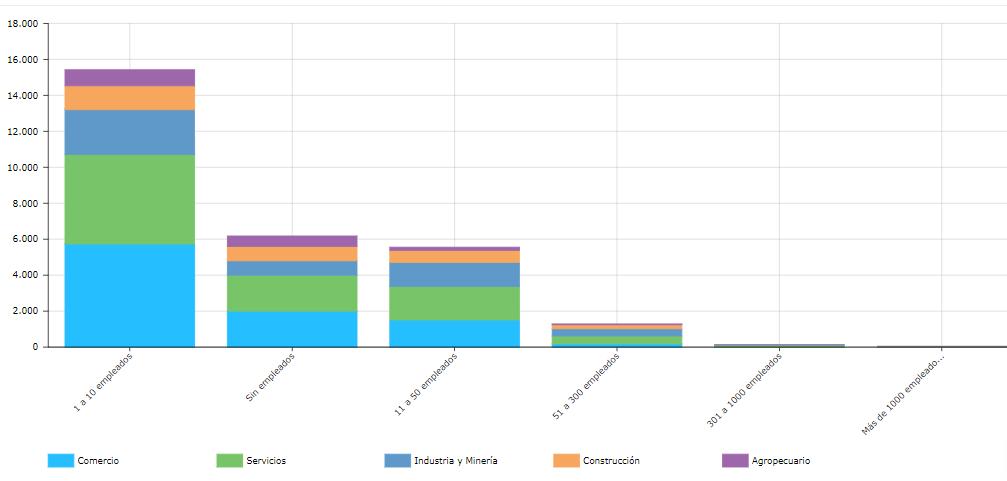 Cantidad de empresas con cheques rechazados según cantidad de empleados y sector de actividad en Nosis Analytics