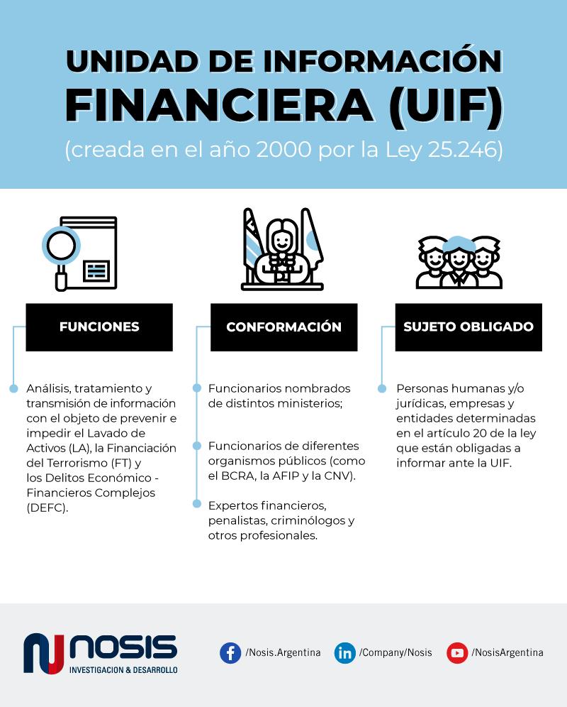 Qué es la Unidad de Información Financiera (UIF)