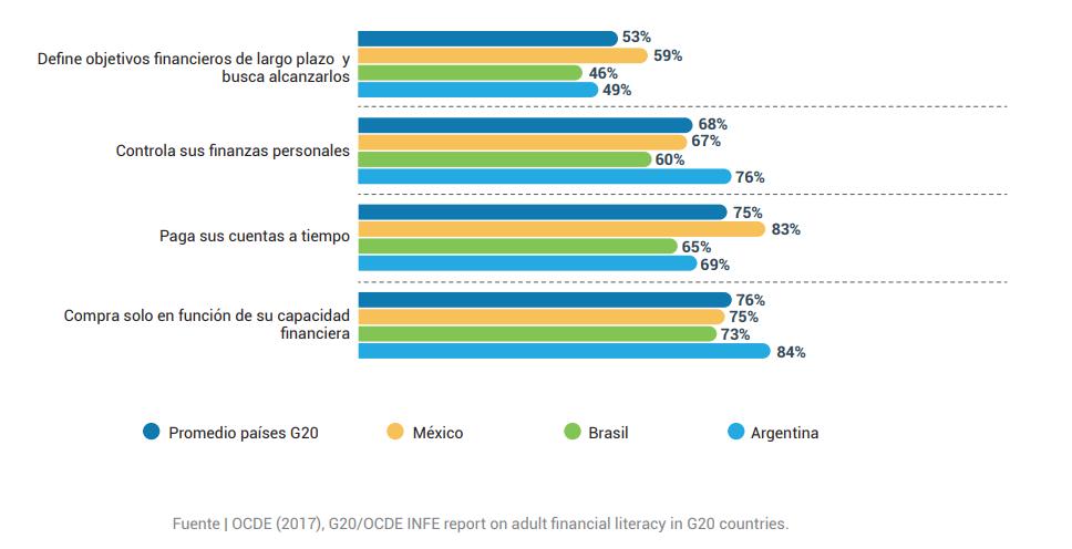 Comportamiento financiero Argentina en comparación internacional
