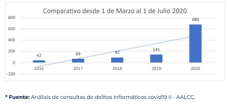 Comparativo de delitos informáticos en Argentina según AALCC.