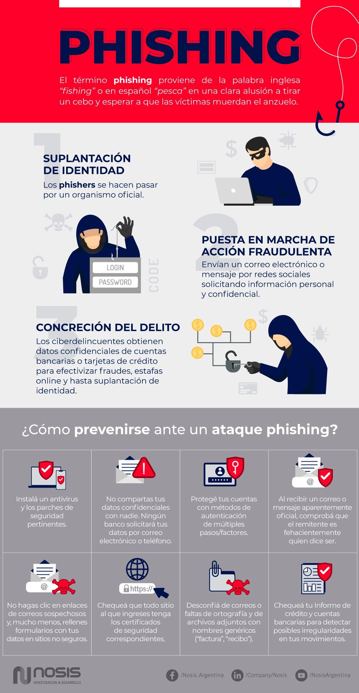 ¿Qué es el phishing y cómo evitarlo?.